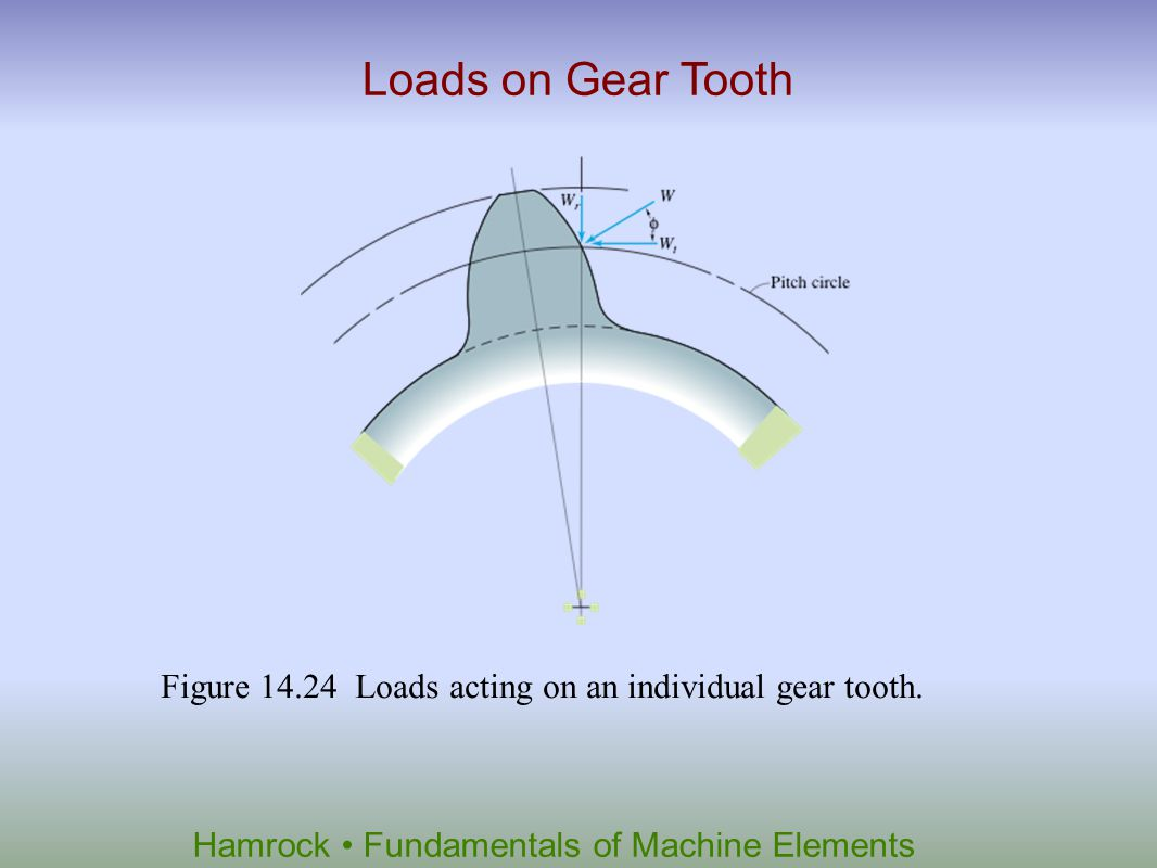 Loads on Gear Tooth Figure 14.24 Loads acting on an individual gear tooth.