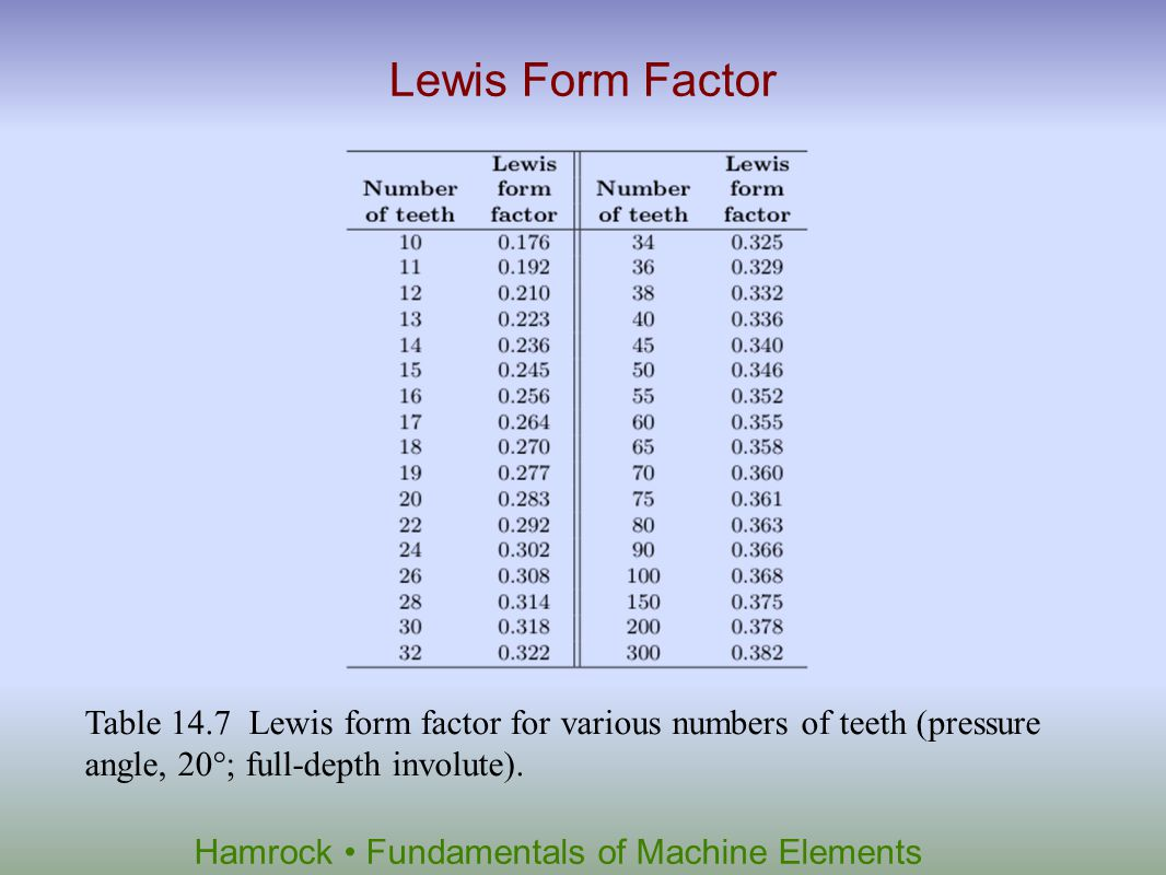 Lewis Form Factor Table 14.7 Lewis form factor for various numbers of teeth (pressure angle, 20°; full-depth involute).