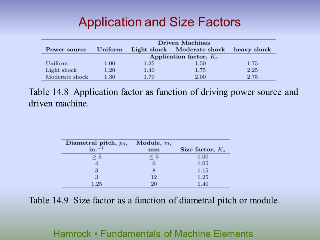 Application and Size Factors