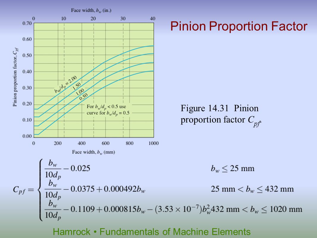 Pinion Proportion Factor