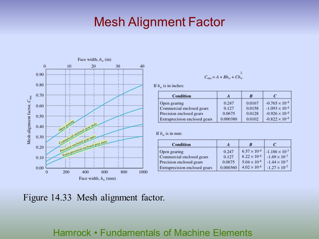 Mesh Alignment Factor Figure 14.33 Mesh alignment factor.