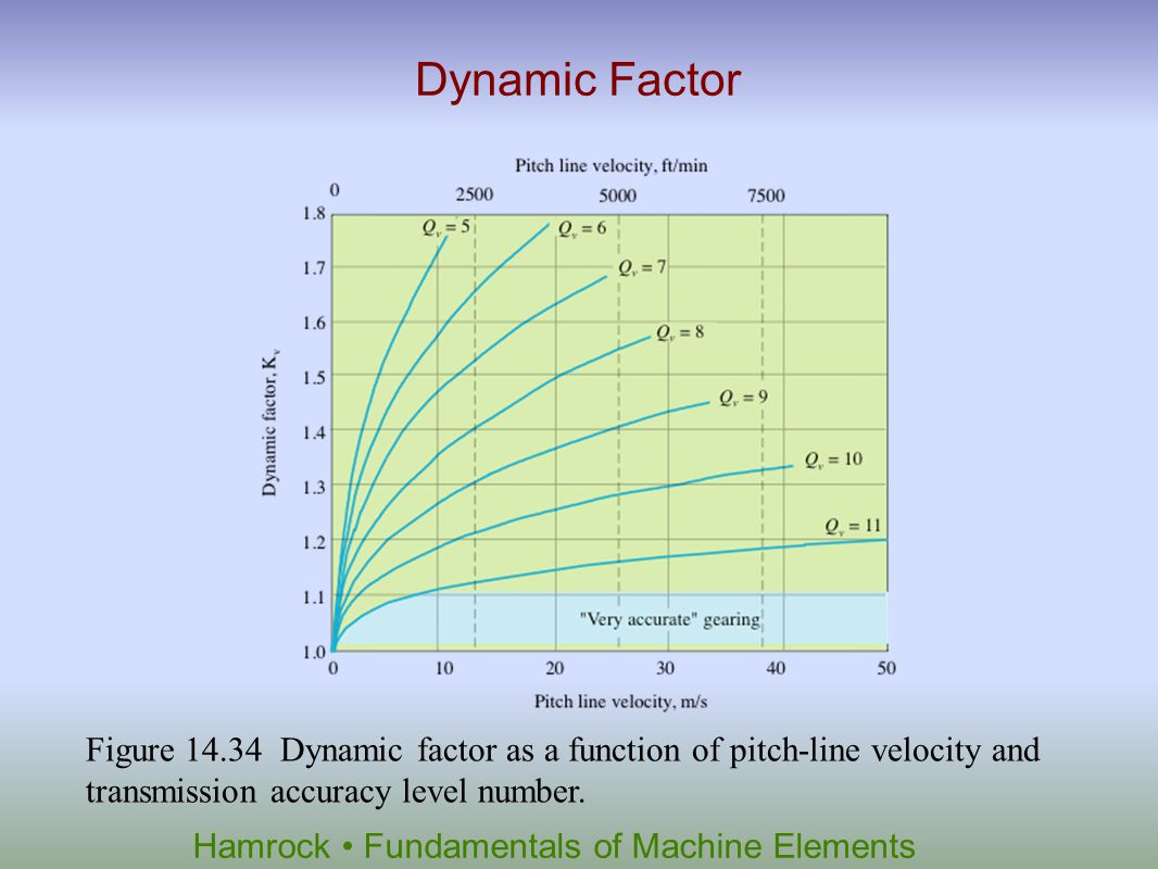 Dynamic Factor Figure 14.34 Dynamic factor as a function of pitch-line velocity and transmission accuracy level number.