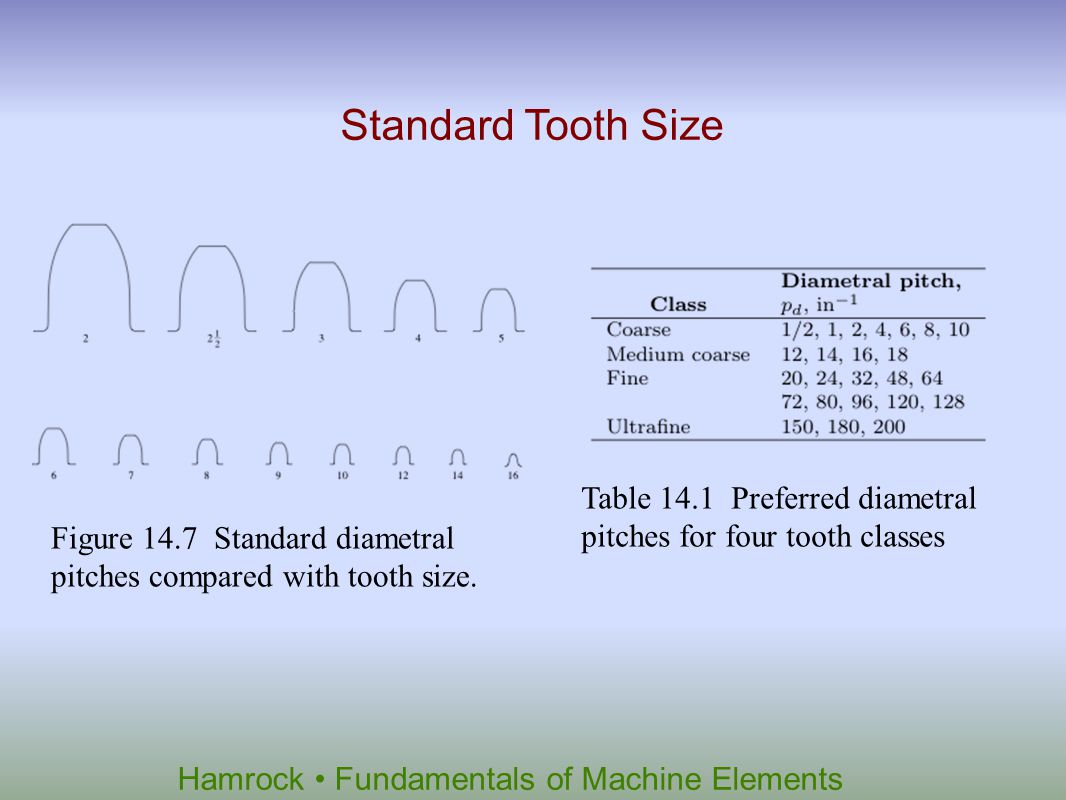 Standard Tooth Size Table 14.1 Preferred diametral pitches for four tooth classes.