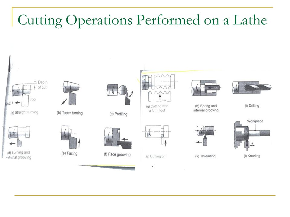 Cutting Operations Performed on a Lathe