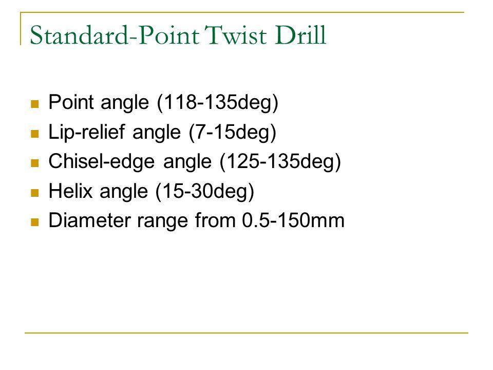 Standard-Point Twist Drill