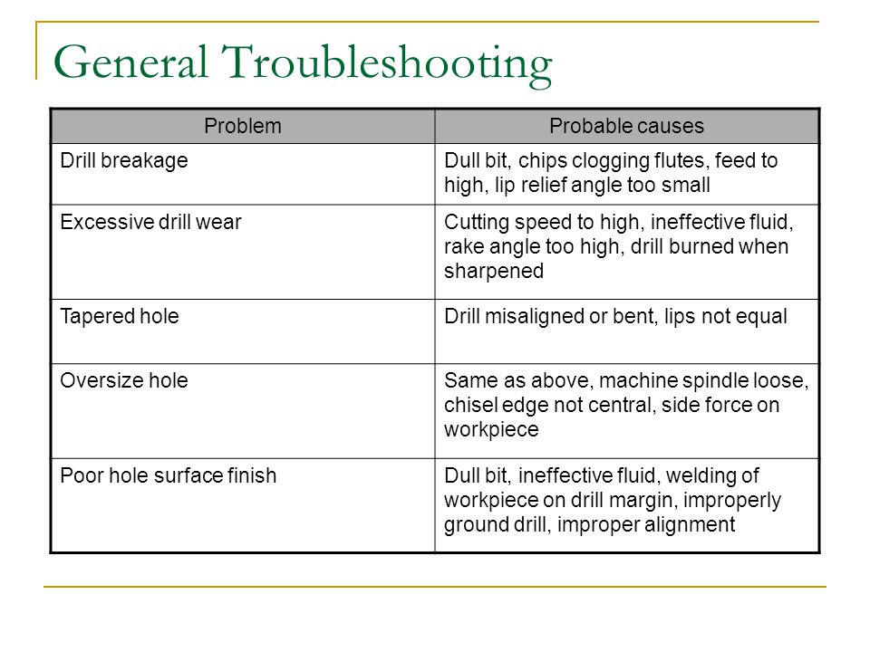 General Troubleshooting