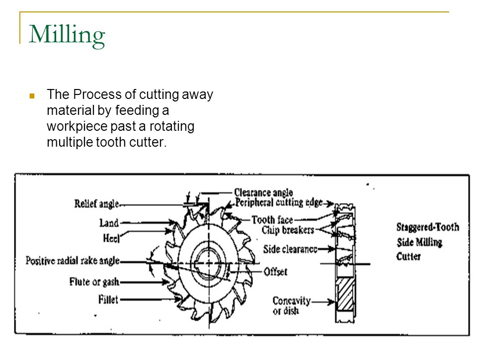 Milling The Process of cutting away material by feeding a workpiece past a rotating multiple tooth cutter.