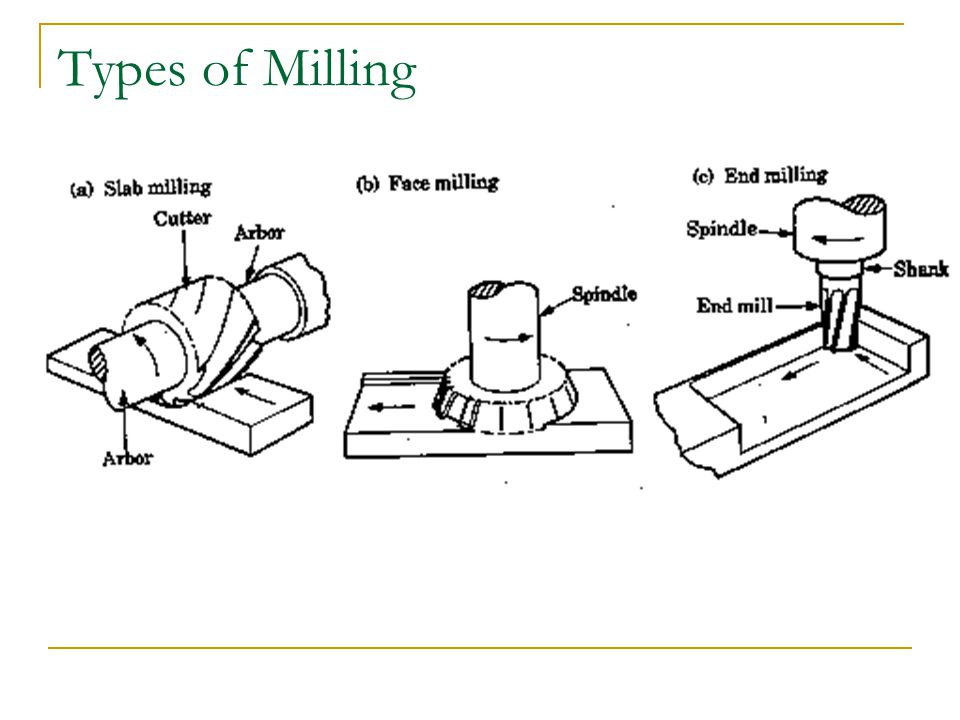 Types of Milling