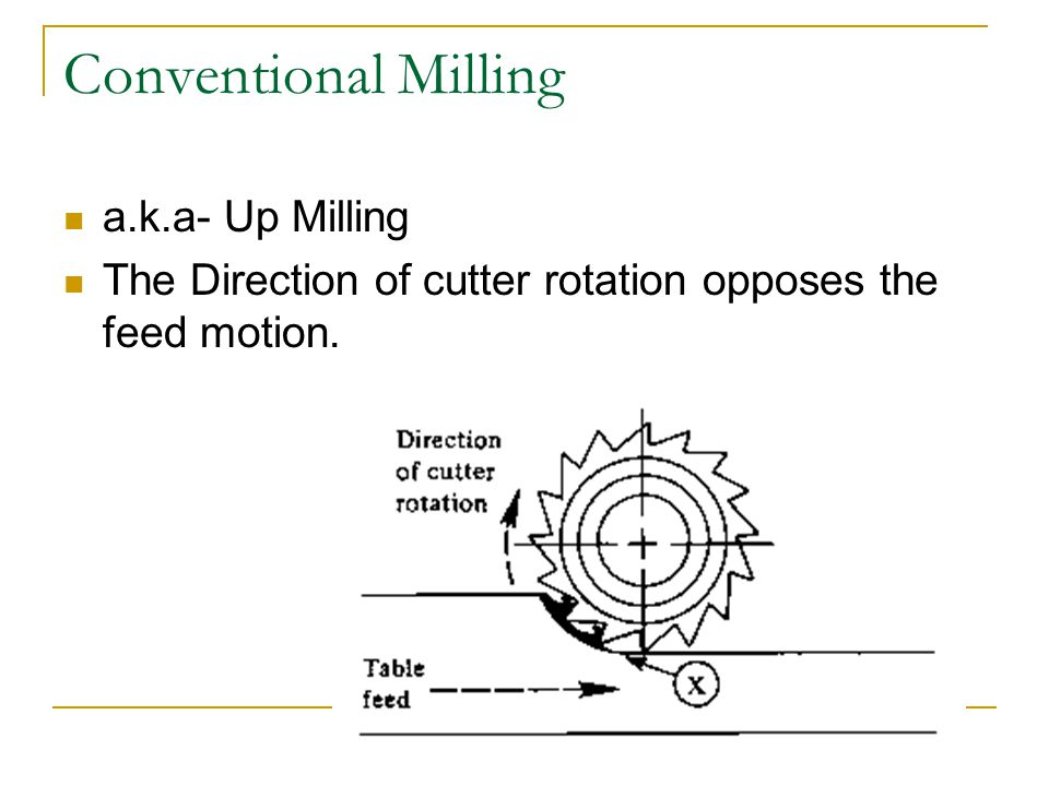 Conventional Milling a.k.a- Up Milling