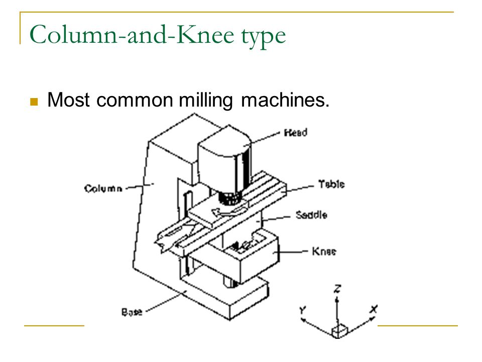 Column-and-Knee type Most common milling machines.