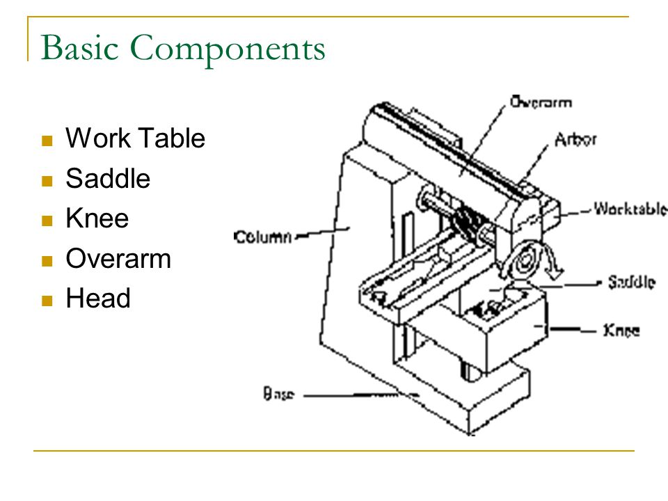 Basic Components Work Table Saddle Knee Overarm Head