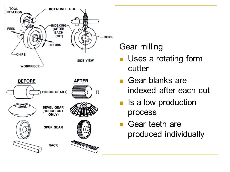 Gear milling Uses a rotating form cutter. Gear blanks are indexed after each cut. Is a low production process.