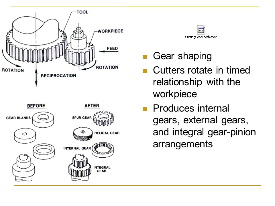 Gear shaping Cutters rotate in timed relationship with the workpiece.