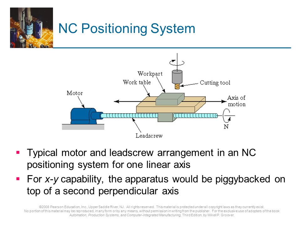 NC Positioning System Typical motor and leadscrew arrangement in an NC positioning system for one linear axis.