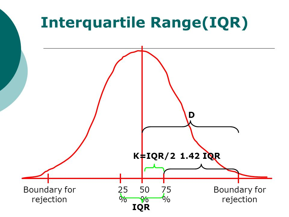 how to find the iqr in statistics