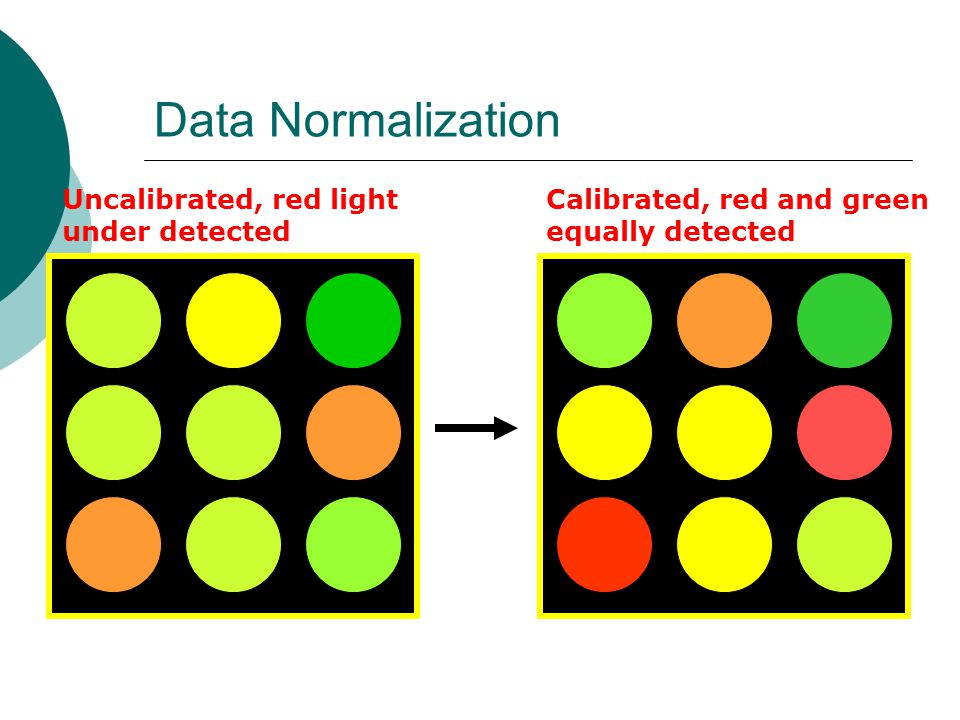 Data Normalization Uncalibrated, red light under detected