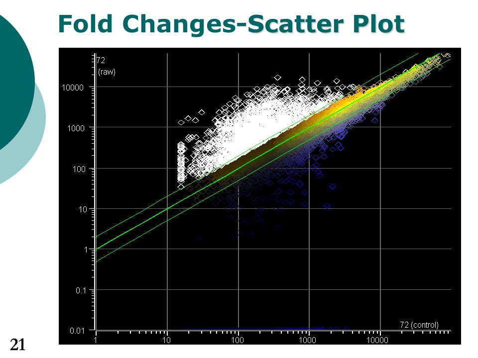 Fold Changes-Scatter Plot