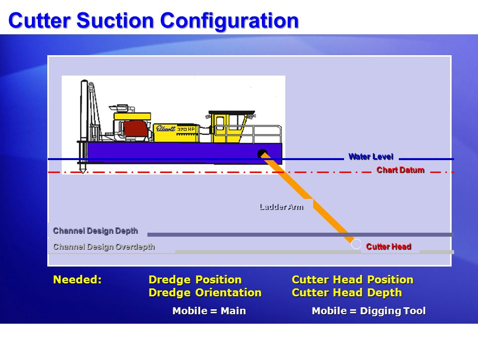 Cutter Suction Configuration