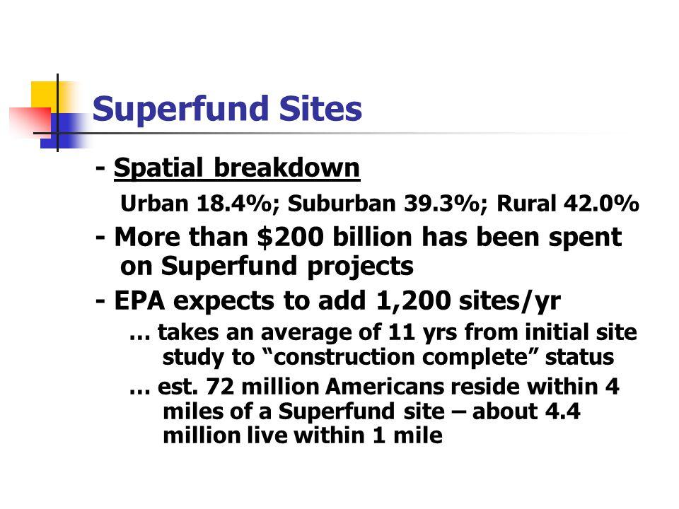 Superfund Sites - Spatial breakdown