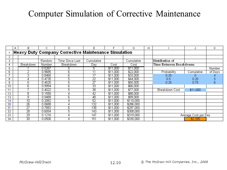 Computer Simulation of Corrective Maintenance