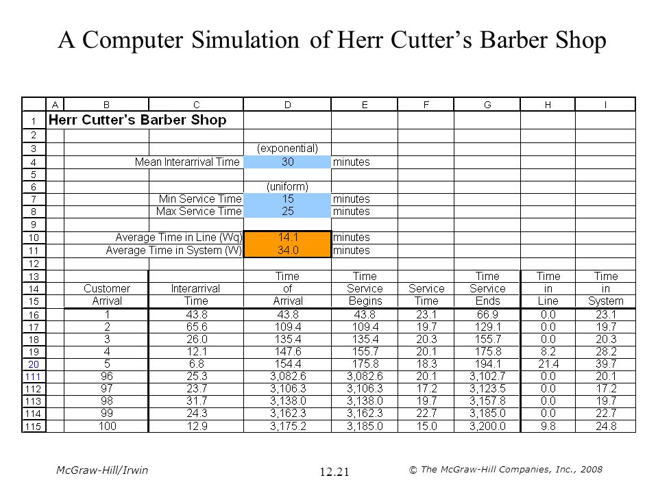 A Computer Simulation of Herr Cutter's Barber Shop