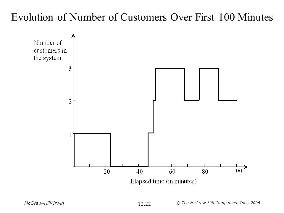 Evolution of Number of Customers Over First 100 Minutes