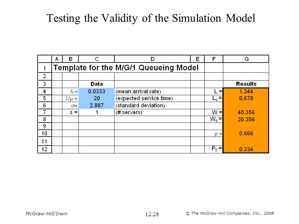 Testing the Validity of the Simulation Model