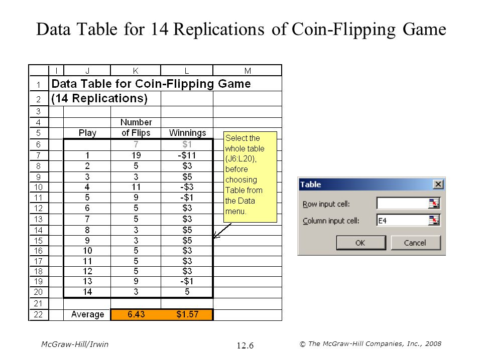 Data Table for 14 Replications of Coin-Flipping Game