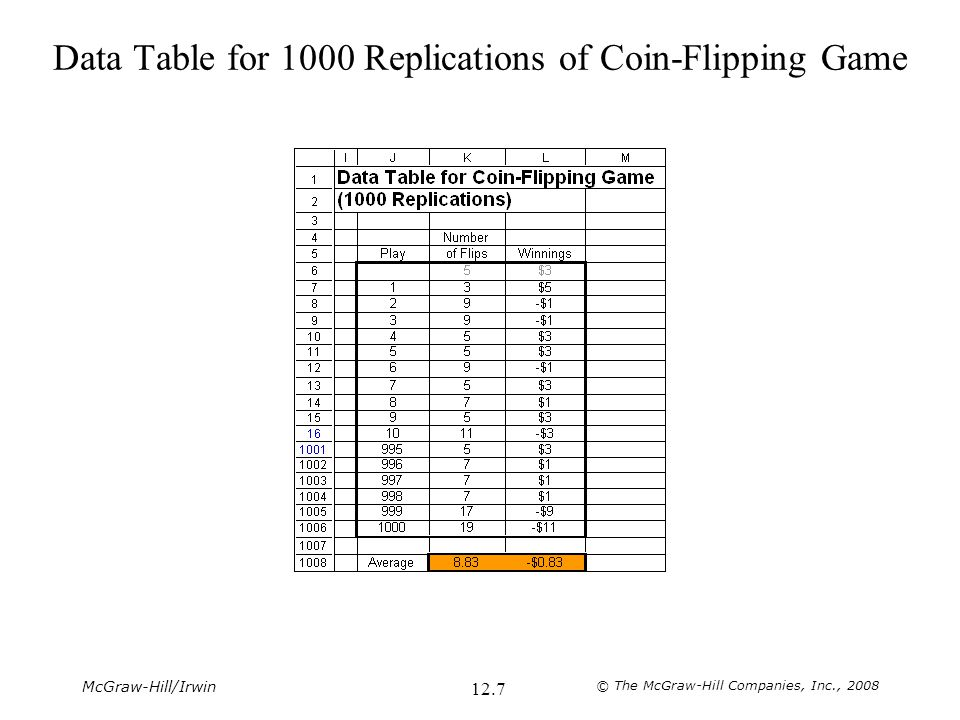 Data Table for 1000 Replications of Coin-Flipping Game