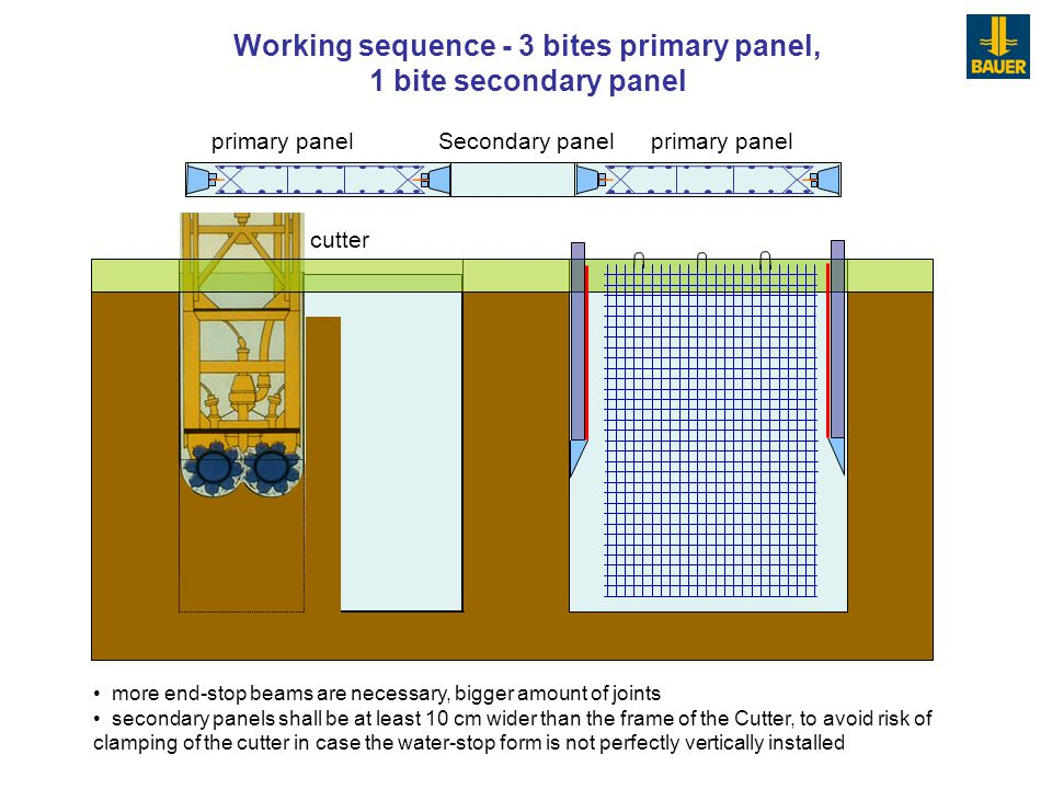Working sequence - 3 bites primary panel, 1 bite secondary panel