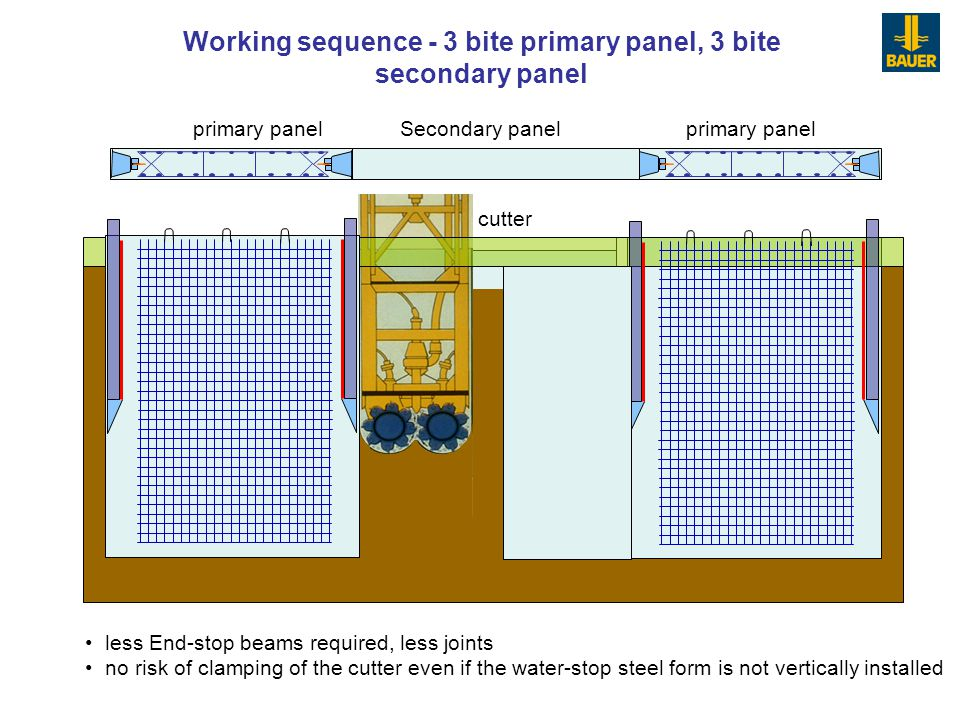 Working sequence - 3 bite primary panel, 3 bite secondary panel