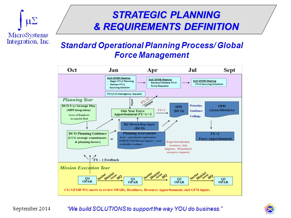 STRATEGIC PLANNING & REQUIREMENTS DEFINITION