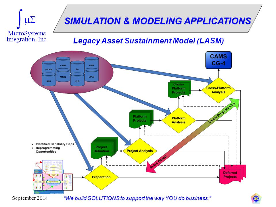 SIMULATION & MODELING APPLICATIONS
