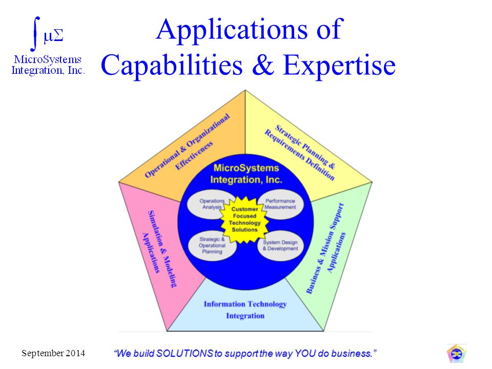 Applications of Capabilities & Expertise