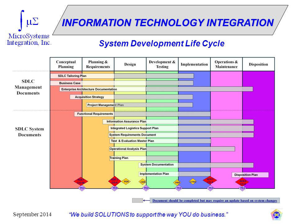 INFORMATION TECHNOLOGY INTEGRATION