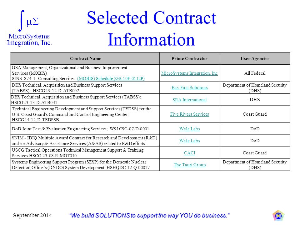 Selected Contract Information