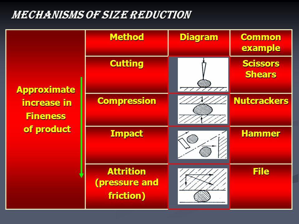 Attrition (pressure and