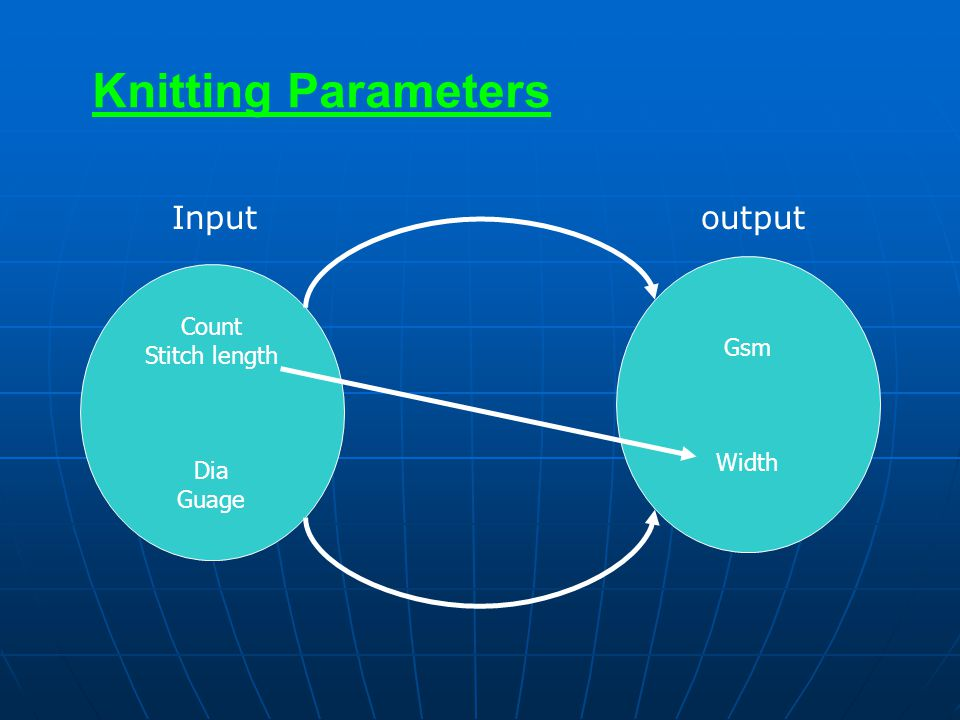 Knitting Parameters Input output Count Gsm Stitch length Width Dia