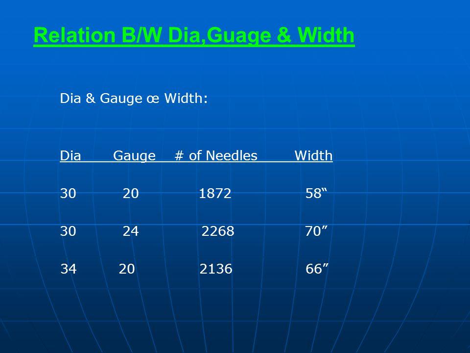 Relation B/W Dia,Guage & Width