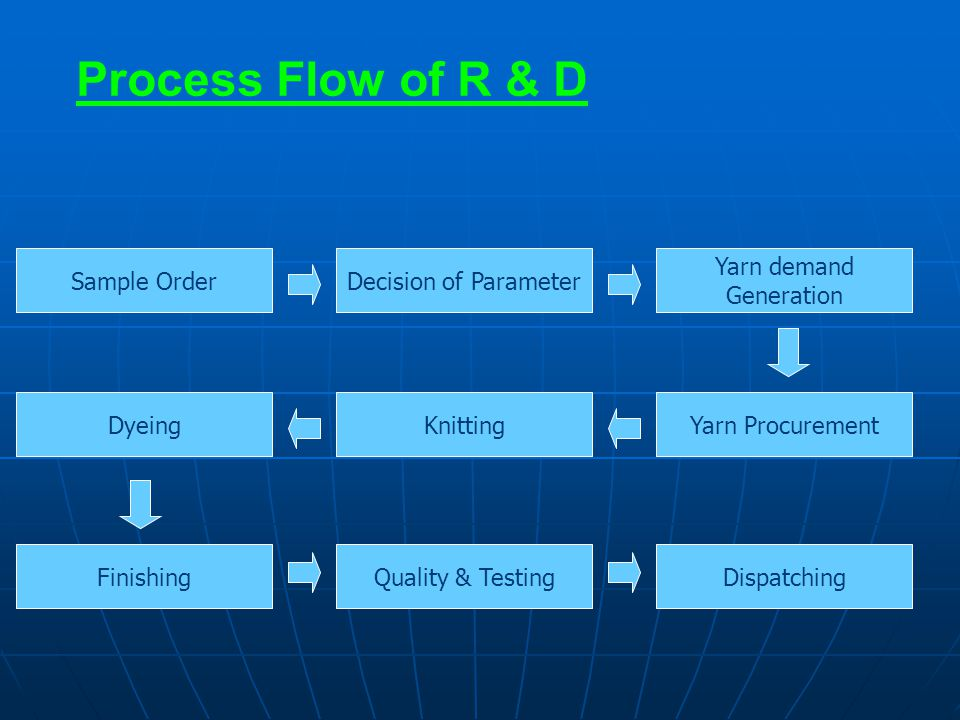 Process Flow of R & D Sample Order Decision of Parameter Yarn demand