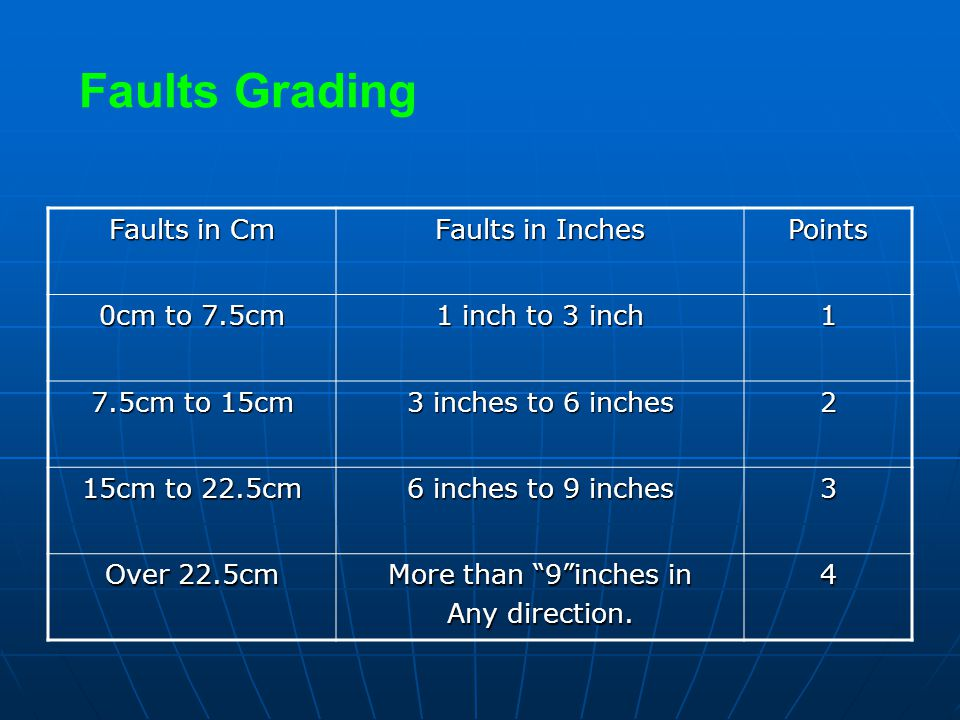 Faults Grading Faults in Cm Faults in Inches Points 0cm to 7.5cm