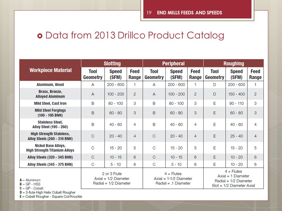 Data from 2013 Drillco Product Catalog