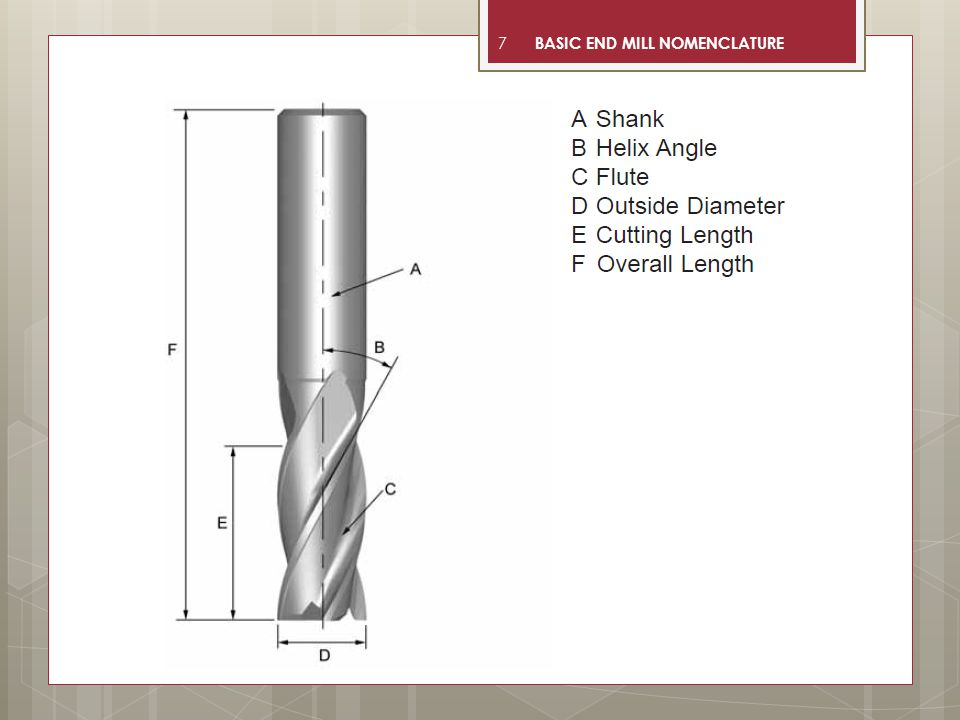 BASIC END MILL NOMENCLATURE