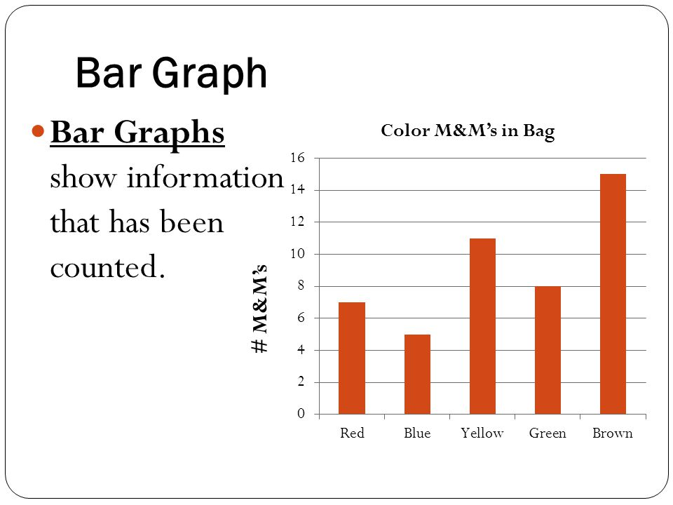 Bar Graph Bar Graphs show information that has been counted. # M&M's