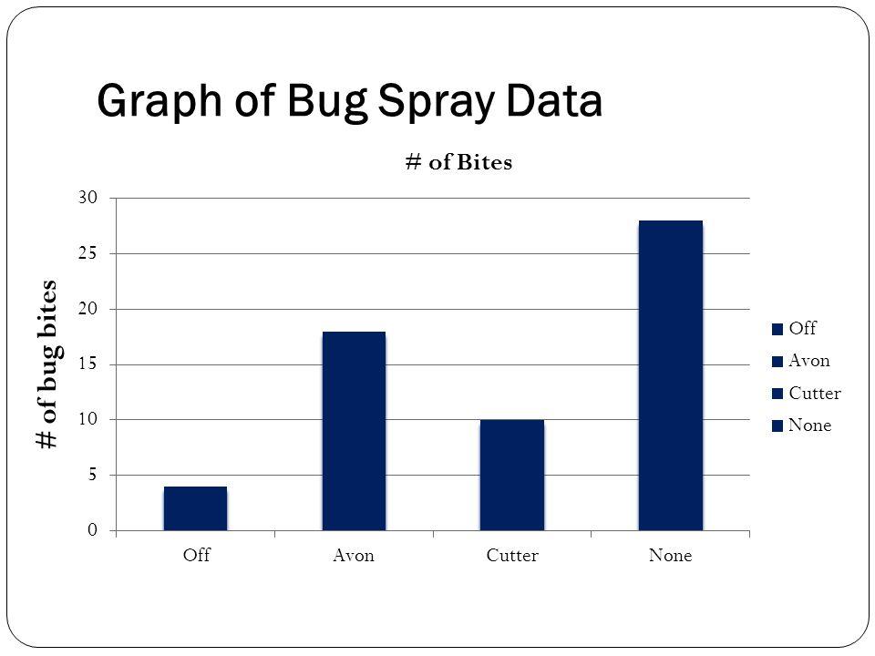 Graph of Bug Spray Data # of bug bites