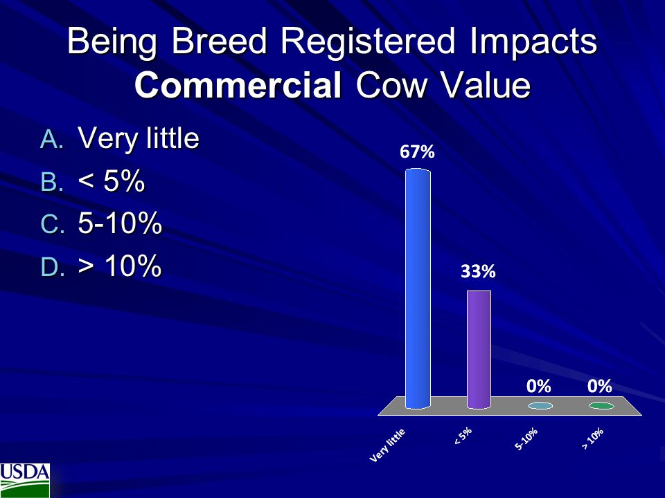 Being Breed Registered Impacts Commercial Cow Value
