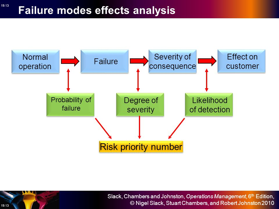 Failure modes effects analysis