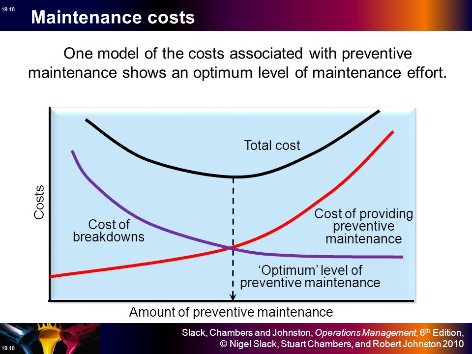 Maintenance costs One model of the costs associated with preventive maintenance shows an optimum level of maintenance effort.