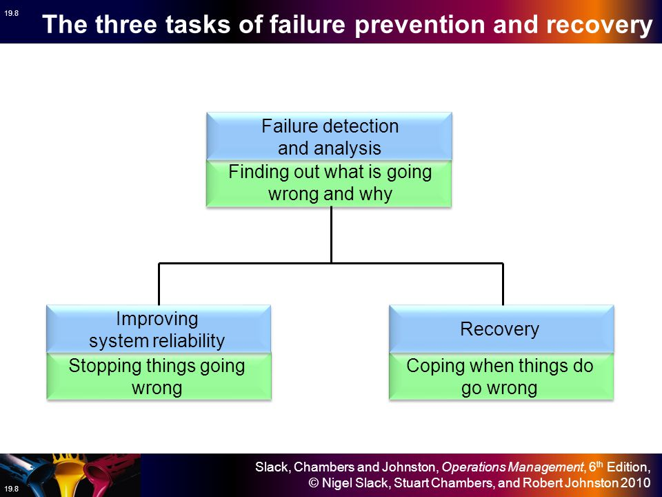 The three tasks of failure prevention and recovery