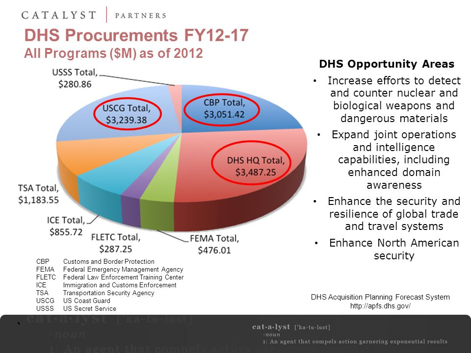 DHS Procurements FY12-17 All Programs ($M) as of 2012